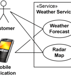 weather service subject stereotyped as service  [ 280 x 229 Pixel ]