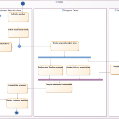 Course Registration Activity Diagram Probability Determining Probabilities Using Tree Diagrams Define The Application