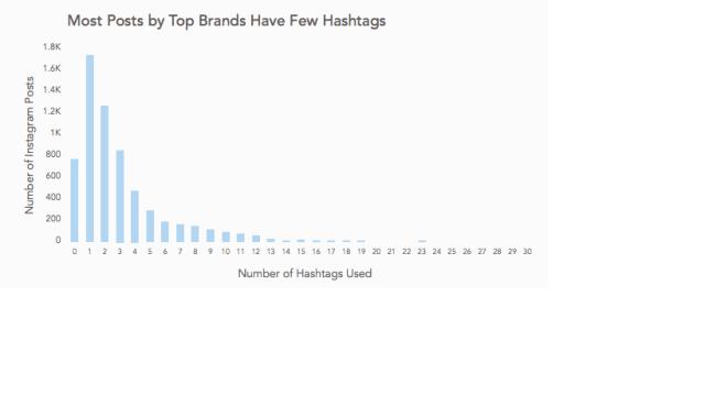Come usare Instagram hashtag