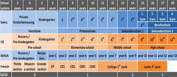 Vergleich der Schulsysteme  UMS AG Untermietservice