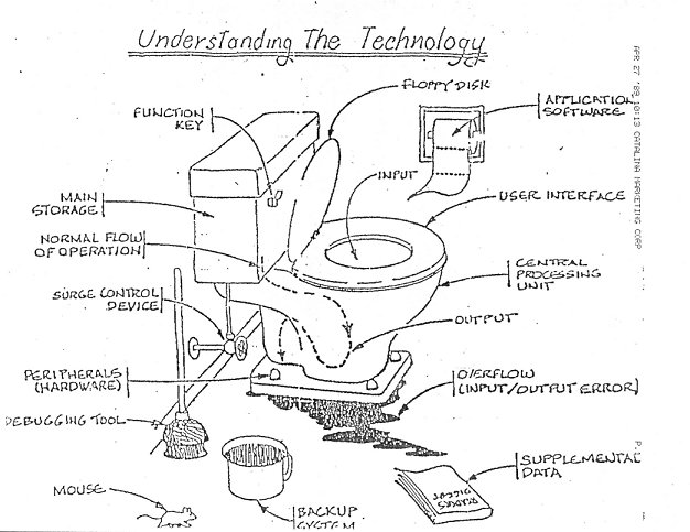 What is the technology...