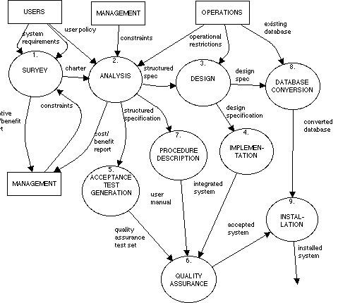 Methodological Philosophies