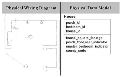 typical wiring diagram for a house 1999 ford explorer data modeling in system analysis figure 5 at the physical level