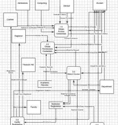 level 0 diagram [ 804 x 1037 Pixel ]