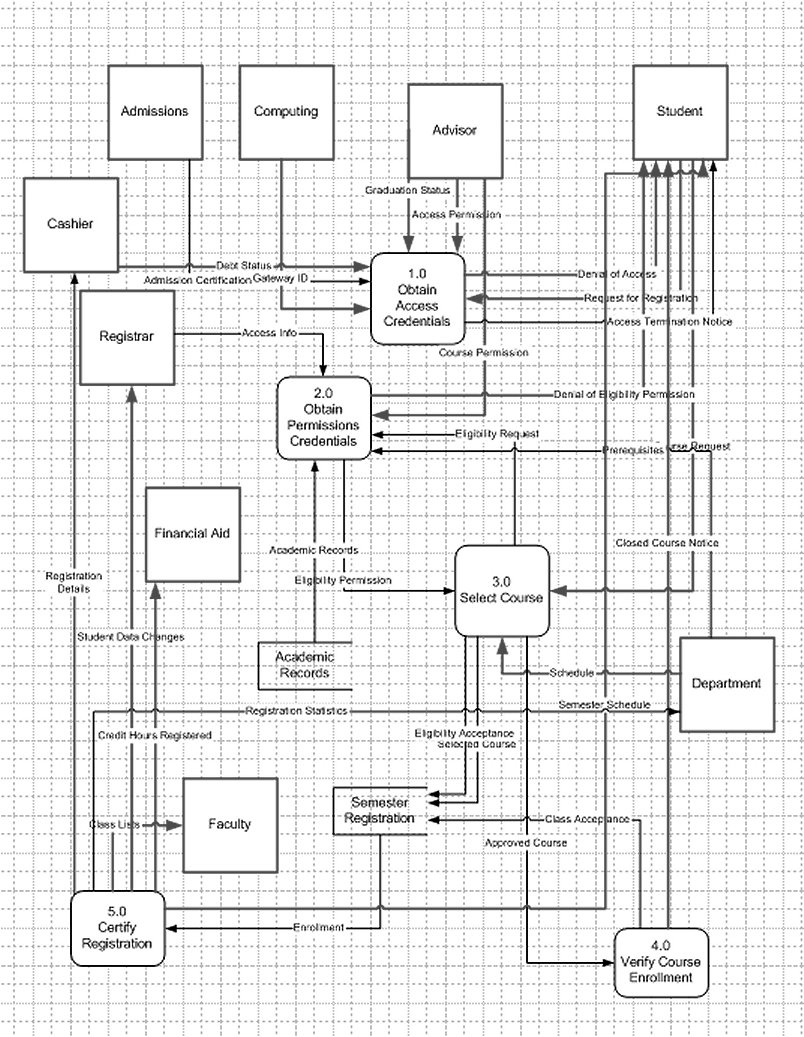 hight resolution of level 0 diagram