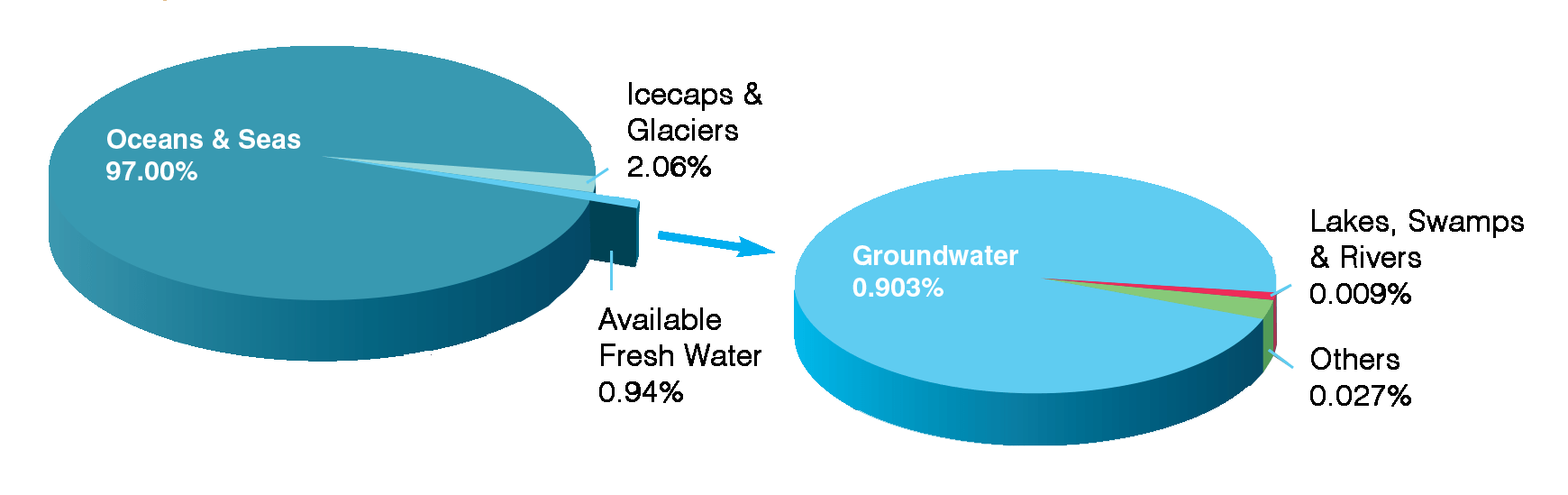 hight resolution of earth s water distribution