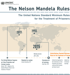 a screen shot of the pdf the nelson mandela rules infographic produced by [ 2696 x 2582 Pixel ]