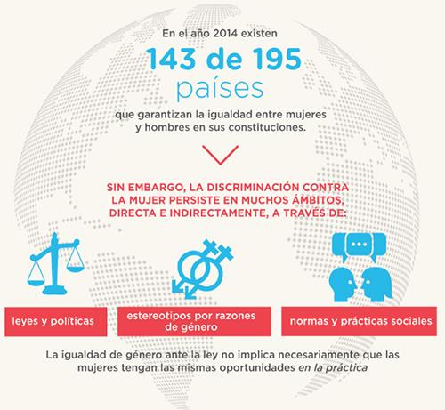 En el año 2014 existen 143 de 195 países que garantizan la igualdad entre mujeres y hombres