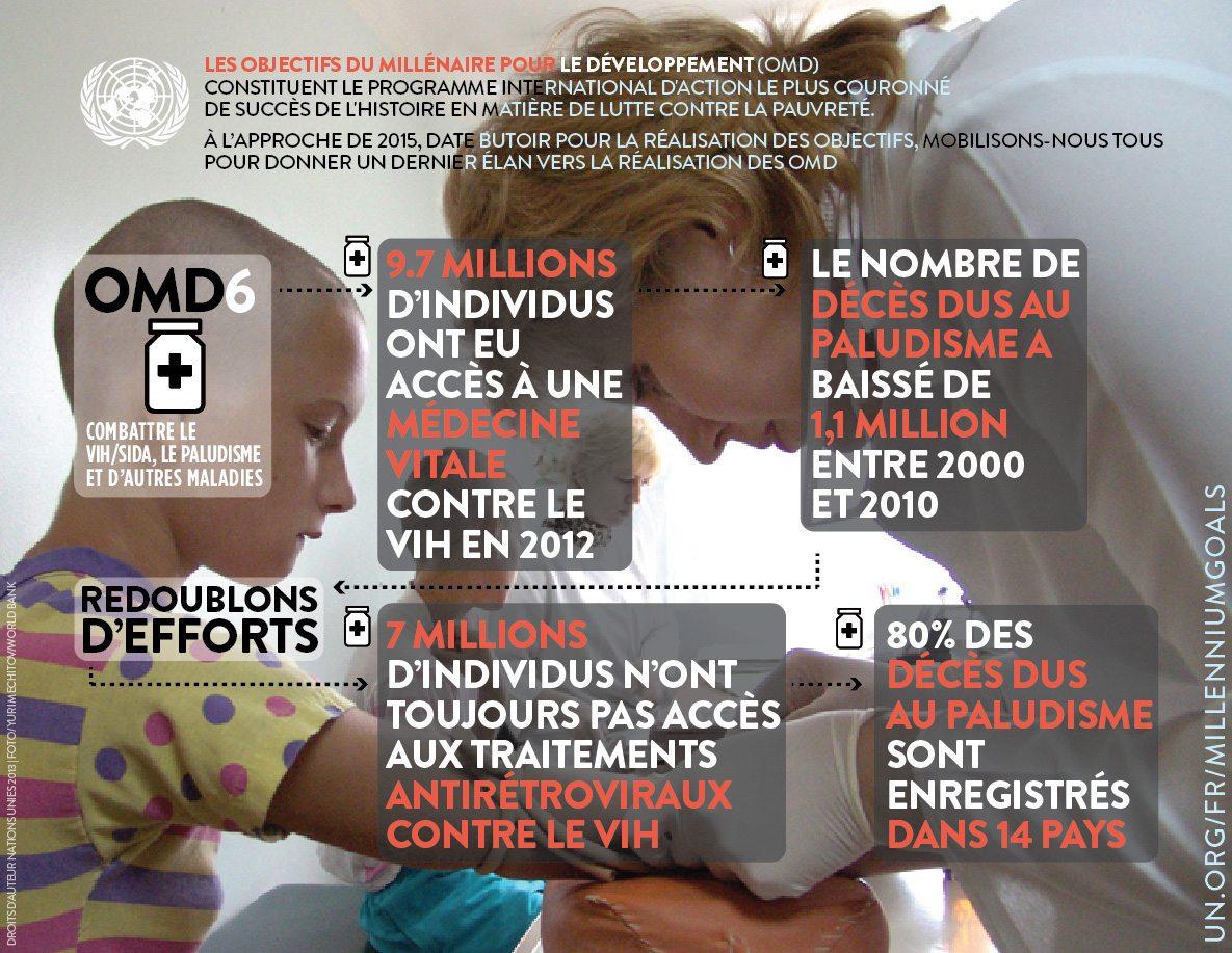 OMD 6 : VIH/Sida, paludisme et autres maladies