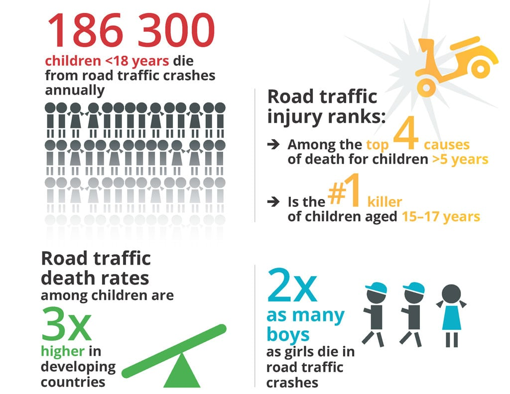 Savekidslives Campaign To Boost Road Safety For Children