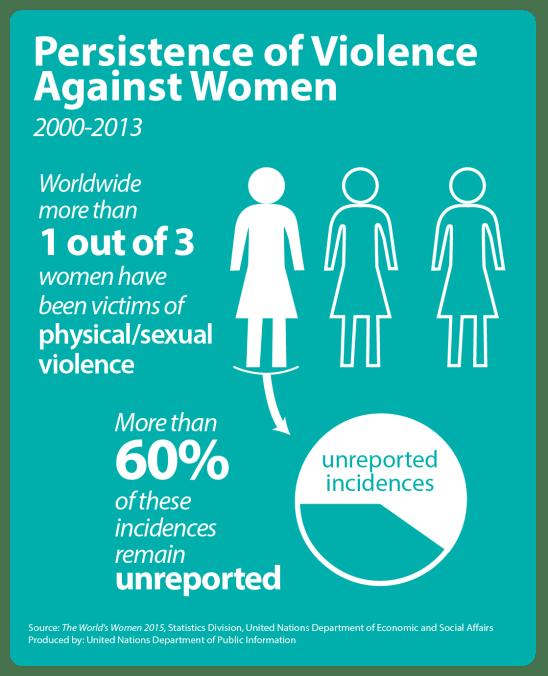 World's Women Report 2015