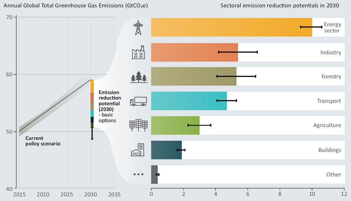 10-31-UNEP-Emissions-rpt-infogrphics