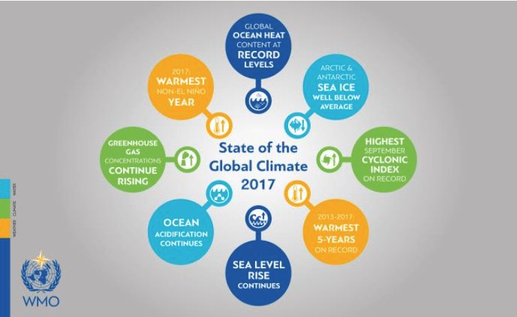 WMO State of the Global Climate 2017