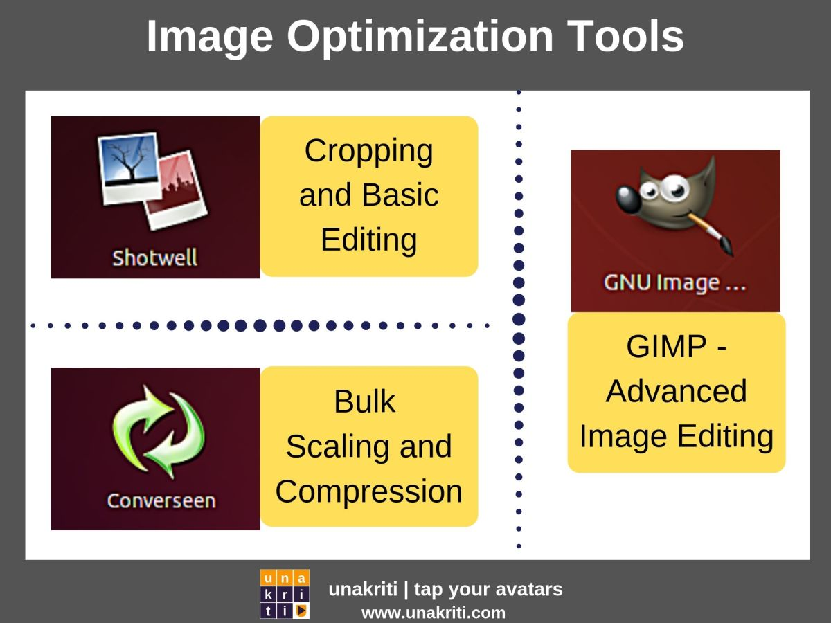 What are the recommended tools for image optimization before uploading?