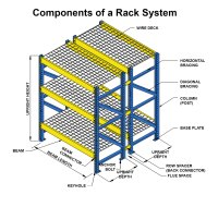 Components of a Pallet Rack System - UNARCO Pallet Rack ...