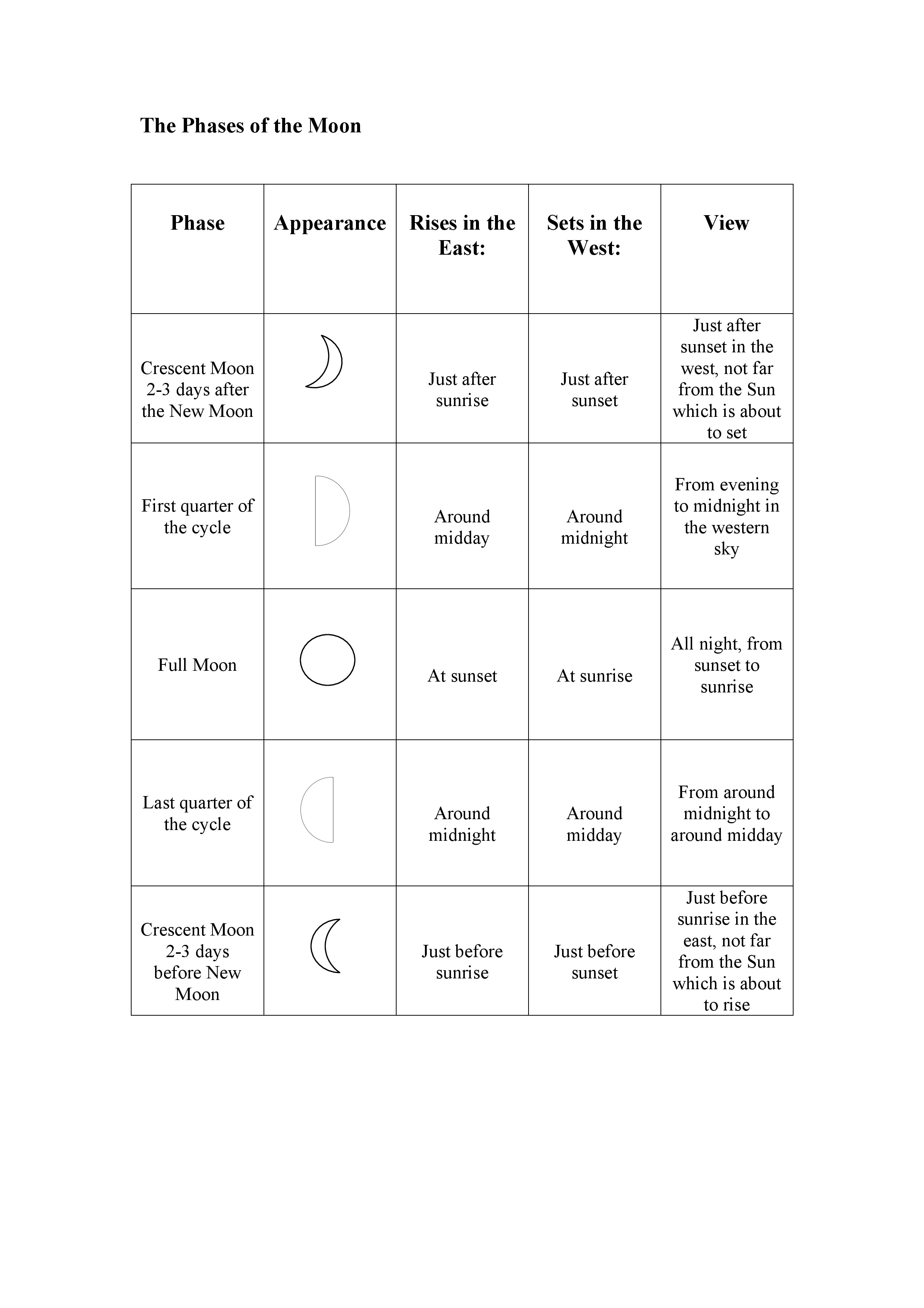 Search Results For Moon Phase Worksheet Calendar