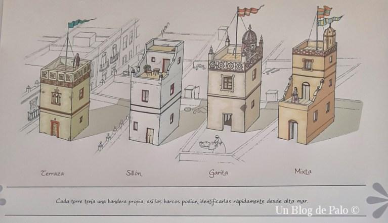 Imagen de los tipos de torres de Cadiz