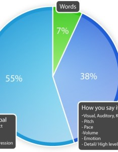 also how has the communication pie chart changed rh unboundgrowth