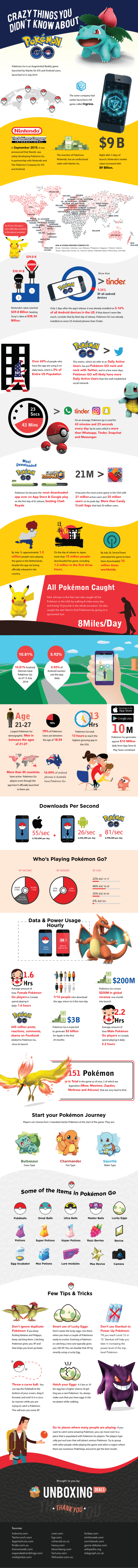 Crazy Things You Didn't Know About Pokémon Go [Infographic]