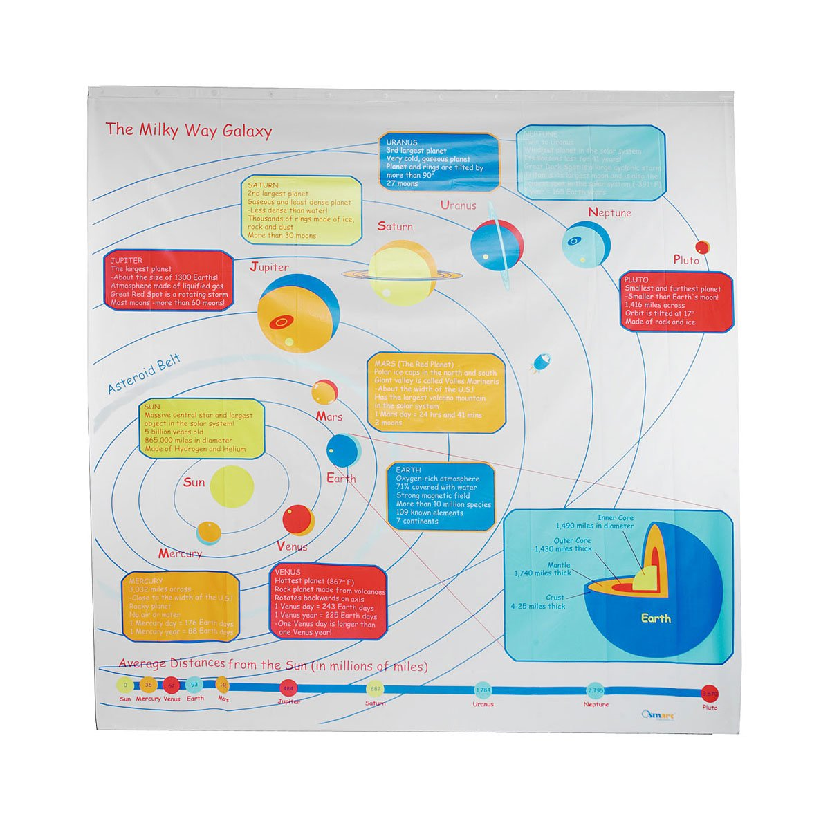 Solar System Shower Curtain Colorful Planets And Facts Make Bath