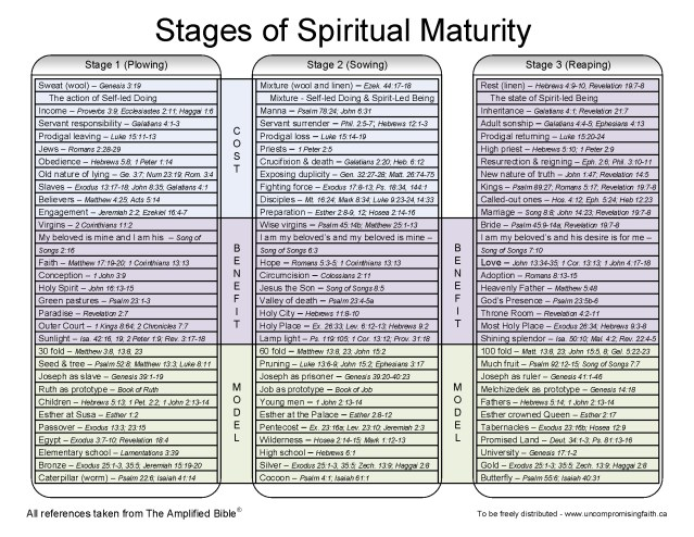 The 3 Stages of Spiritual Maturity