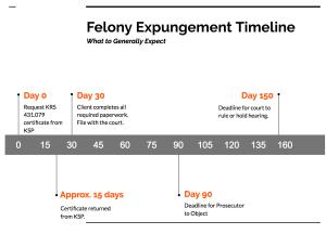 Felony Expungement Timeline Image