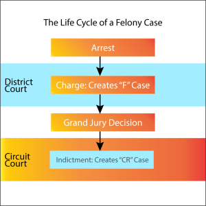 lifecycle of a felony case