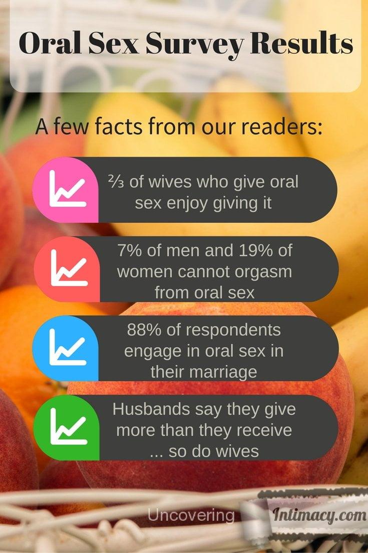 Oral sex survey results