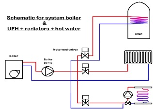 central heating wiring diagram y plan furnace blower motor combining underfloor with traditional radiators for example in an old victorian property extra heat might be required where losses are too high a single system to provide the entire
