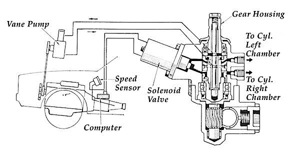 Power Steering Motor Diagram : 28 Wiring Diagram Images