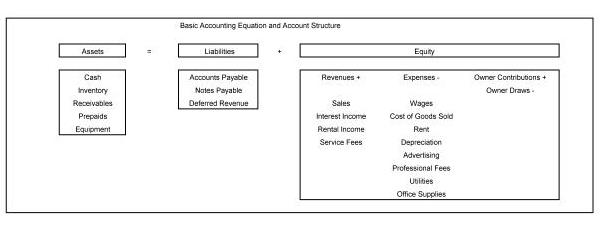 revenue and expense accounts