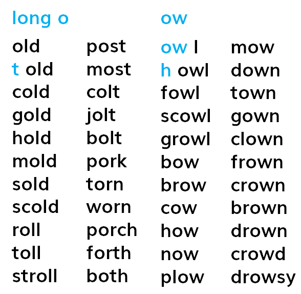 Joe blog: Ow Words Phonics List