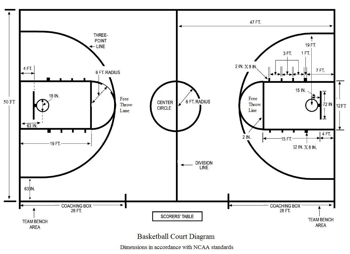 Full Size Basketball Court Dimensions