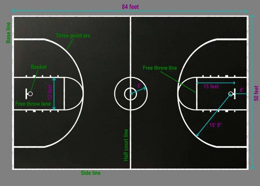 youth basketball court dimensions diagram emg wiring 81 85 soldering a creative mom