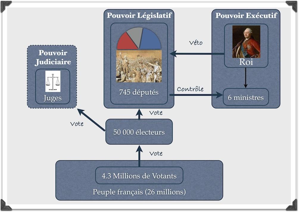 """Résultat de recherche d'images pour """"la monarchie constitutionnelle 1791"""""""