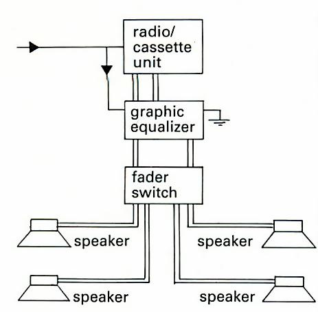 Cableado de un sistema de parlantes en el auto