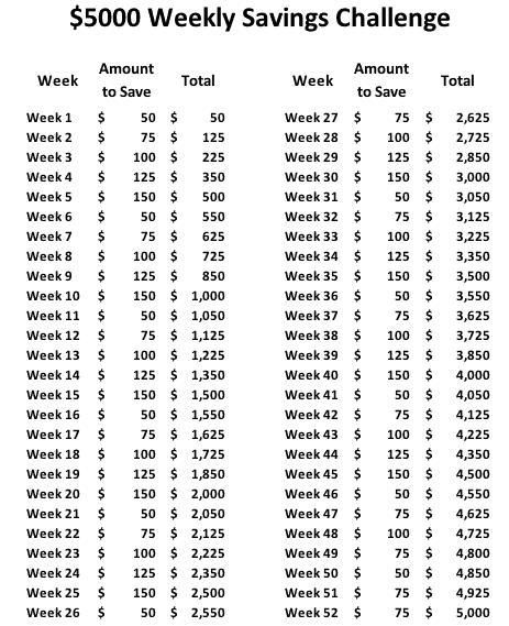 $5000 52 week money saving challenge