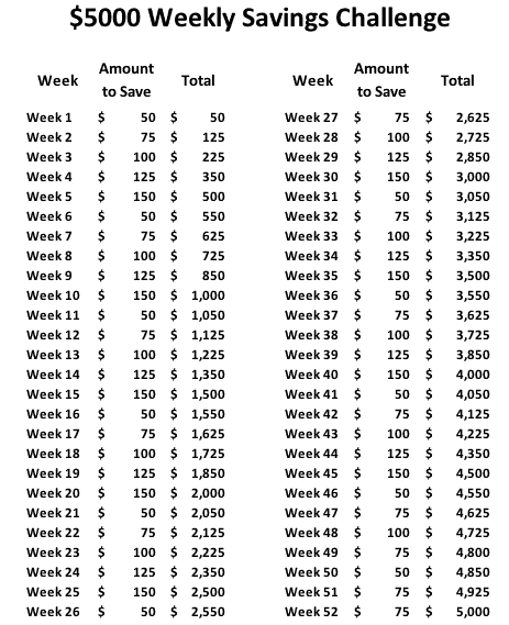 $5000 52 week money saving challenge