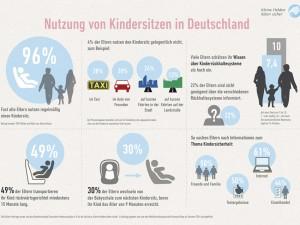 Umfrage zur Kindersicherheit im Auto ergibt: Mehr als ein FŸnftel der Eltern fŸhlt sich Ÿber die Unterschiede von Kindersitzsystemen nicht ausreichend informiert