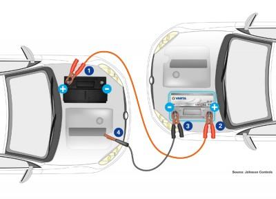 Schritt-für-Schritt-Anleitung zur Starthilfe von Fahrzeugen. Foto: Johnson Controls.
