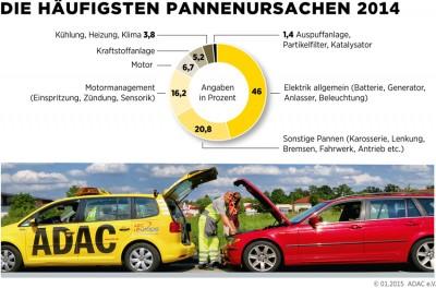 Infografik: ADAC.