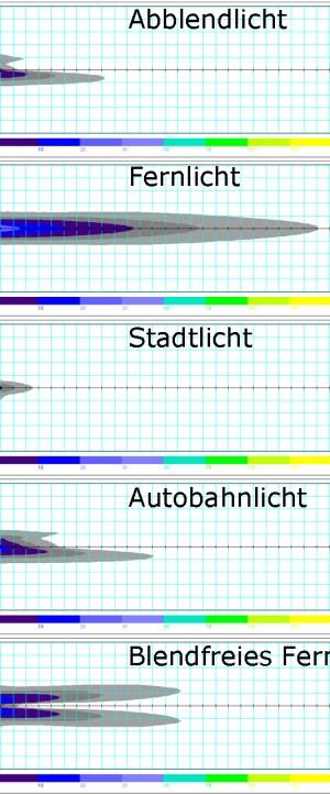 BeamAtic® PremiumLED: Lichtverteilung. Infografik: Valeo.
