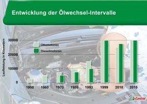 Der Zenit bei den Wechselintervallen ist inzwischen überschritten. Die Weiterentwicklung der Motoren stellt auch die Schmierstoffe vor immer höhere Anforderungen. Infografik: Castrol.