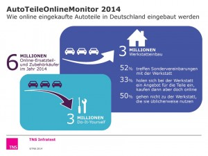 Infografik: TNS Infratest.