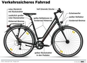 Infografik: pd-f.de/koga.com.