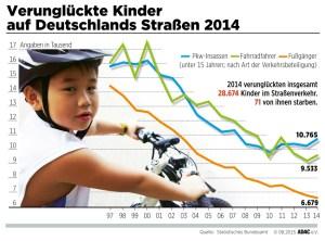 Verungelückte Kinder auf Deutschlands Straßen
