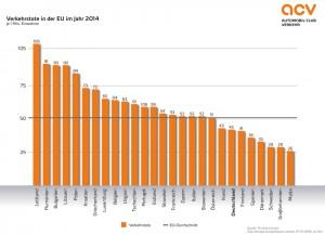 Verkehrstote in der EU 2014. Grafik: ACV Automobil-Club Verkehr.