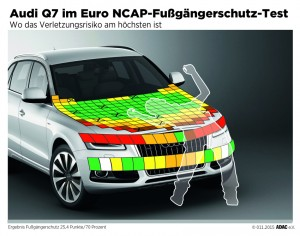 Audi Q7 im Euro NCAP-Fußgängerschutz-Test. Infografik: ADAC.
