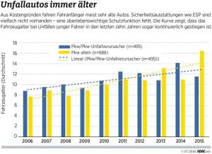 ADAC-Unfallforschung hat Unfalldaten junger Fahrer ausgewertet. Infografik: ADAC.