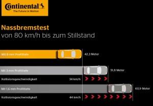 Bremswege im Vergleich. Infografik: Contineltal.